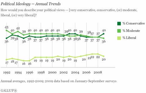 Evolution des conservateurs, des liberals et des modérés depuis 1992