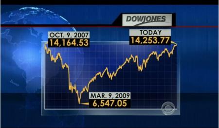 7 Dow2