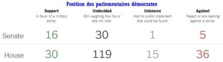 8 Congrès démocrates