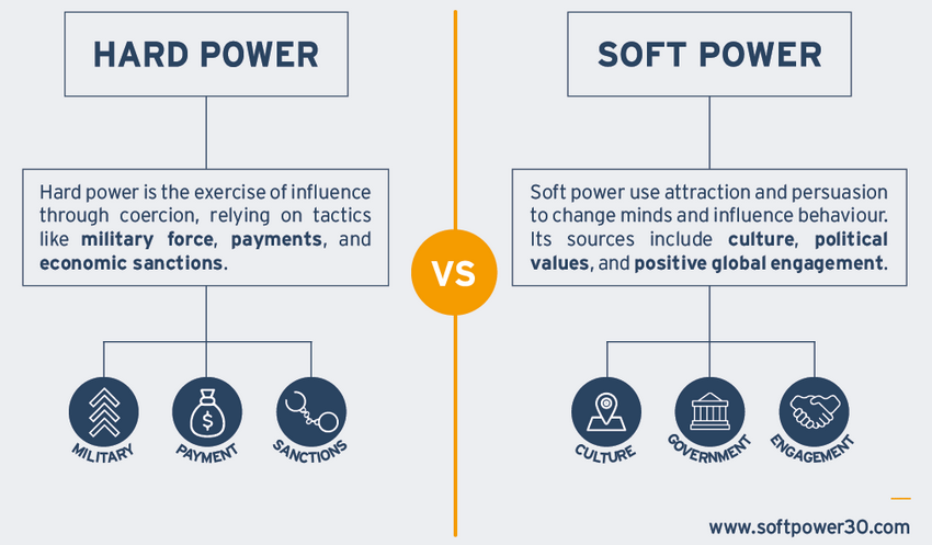 what is soft power pdf